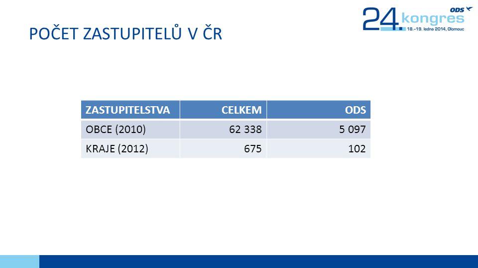POČET ZASTUPITELŮ V ČR ZASTUPITELSTVACELKEMODS OBCE (2010)62 3385 097 KRAJE (2012)675102
