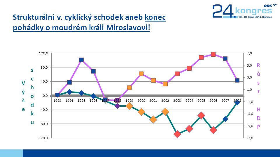 Strukturální v. cyklický schodek aneb konec pohádky o moudrém králi Miroslavovi!