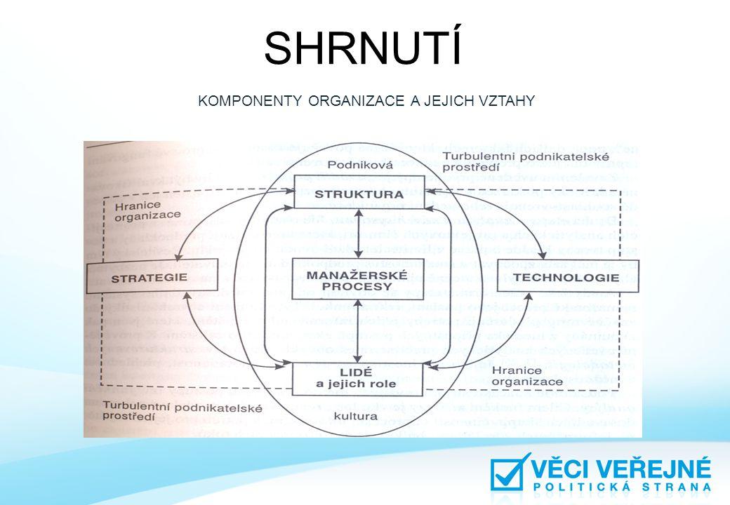 KOMPONENTY ORGANIZACE A JEJICH VZTAHY SHRNUTÍ