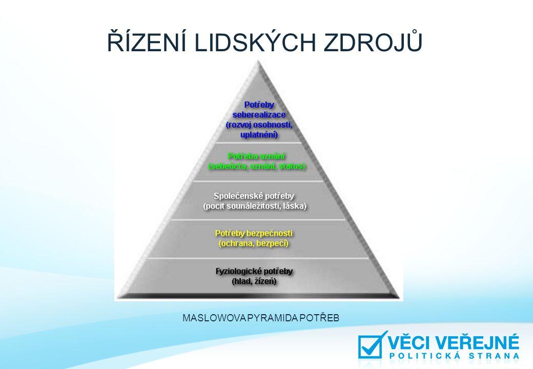 ŘÍZENÍ PODLE CÍLŮ • Postupná dekompozice cílů - od cílů určených pro organizaci jako celek (zpracovaných na vrcholové úrovni řízení) až po výkonnou(provozní)úroveň.