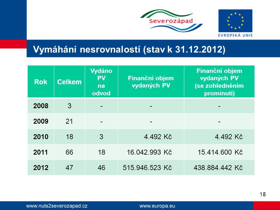 Vymáhání nesrovnalostí (stav k 31.12.2012) RokCelkem Vydáno PV na odvod Finanční objem vydaných PV (se zohledněním prominutí) 20083--- 200921--- 20101
