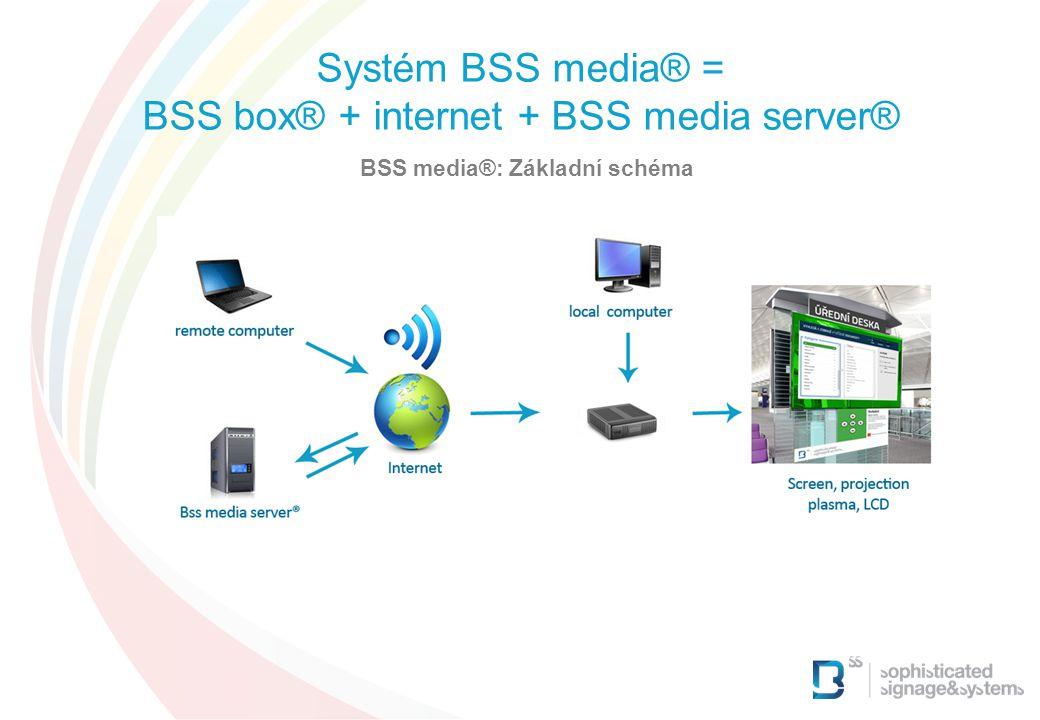 BSS media®: Základní schéma Systém BSS media® = BSS box® + internet + BSS media server®