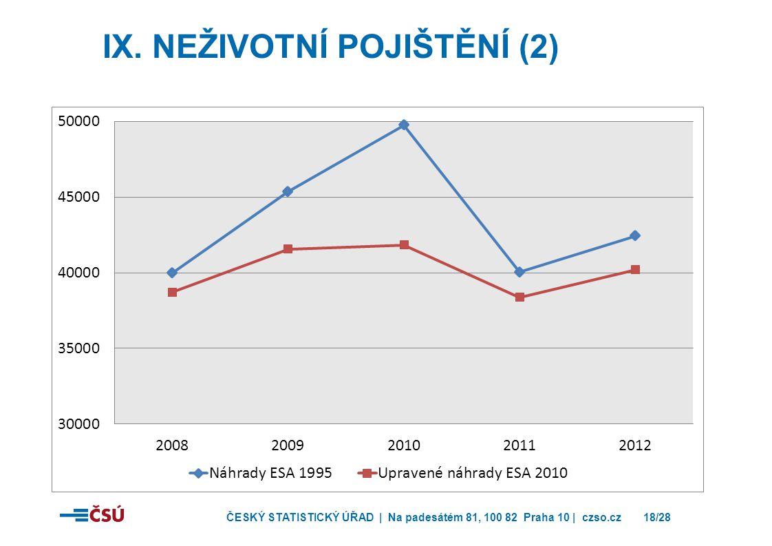 ČESKÝ STATISTICKÝ ÚŘAD | Na padesátém 81, 100 82 Praha 10 | czso.cz18/28 IX.