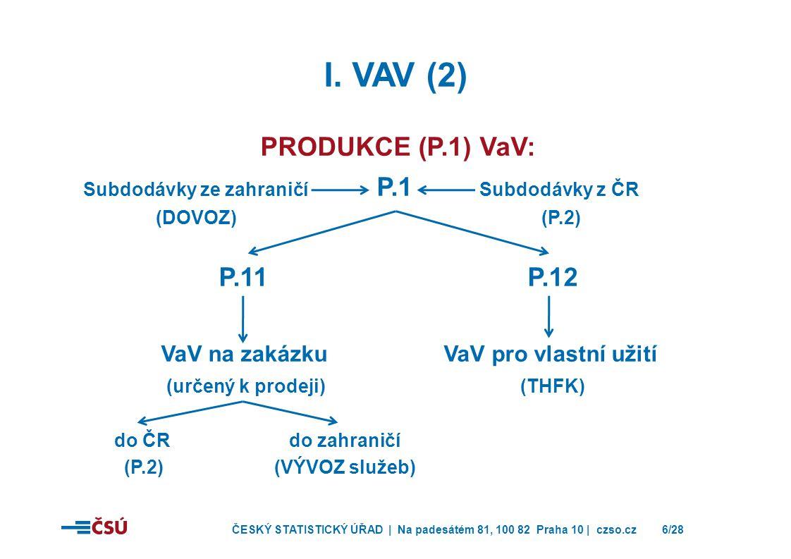 ČESKÝ STATISTICKÝ ÚŘAD | Na padesátém 81, 100 82 Praha 10 | czso.cz6/28 I. VAV (2) PRODUKCE (P.1) VaV: Subdodávky ze zahraničí P.1 Subdodávky z ČR (DO