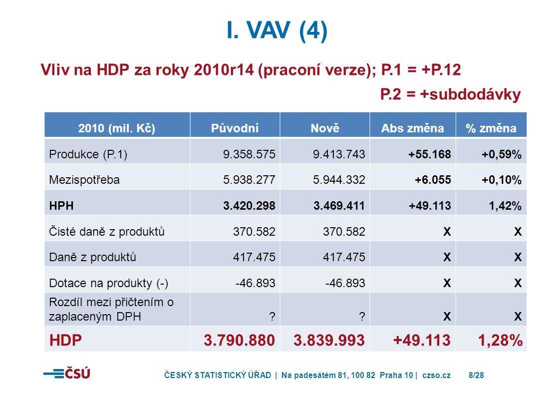 ČESKÝ STATISTICKÝ ÚŘAD | Na padesátém 81, 100 82 Praha 10 | czso.cz8/28 I. VAV (4) Vliv na HDP za roky 2010r14 (praconí verze); P.1 = +P.12 P.2 = +sub
