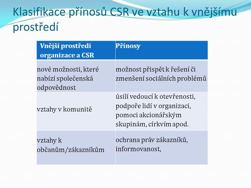 Klasifikace přínosů CSR ve vztahu k vnějšímu prostředí Vnější prostředí organizace a CSR Přínosy nové možnosti, které nabízí společenská odpovědnost m
