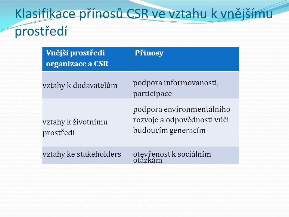 Klasifikace přínosů CSR ve vztahu k vnějšímu prostředí Vnější prostředí organizace a CSR Přínosy vztahy k dodavatelům podpora informovanosti, particip