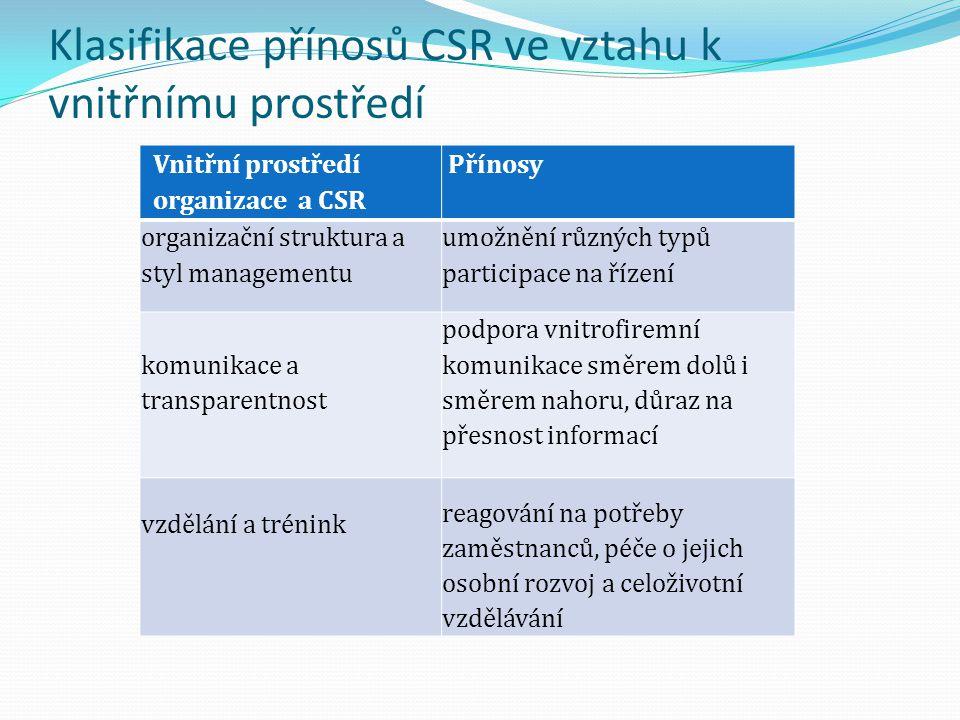 Klasifikace přínosů CSR ve vztahu k vnitřnímu prostředí Vnitřní prostředí organizace a CSR Přínosy organizační struktura a styl managementu umožnění r