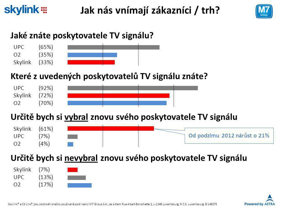 Jak nás vnímají zákazníci / trh? Jaké znáte poskytovatele TV signálu? UPC(65%) O2(35%) Skylink(33%) Které z uvedených poskytovatelů TV signálu znáte?