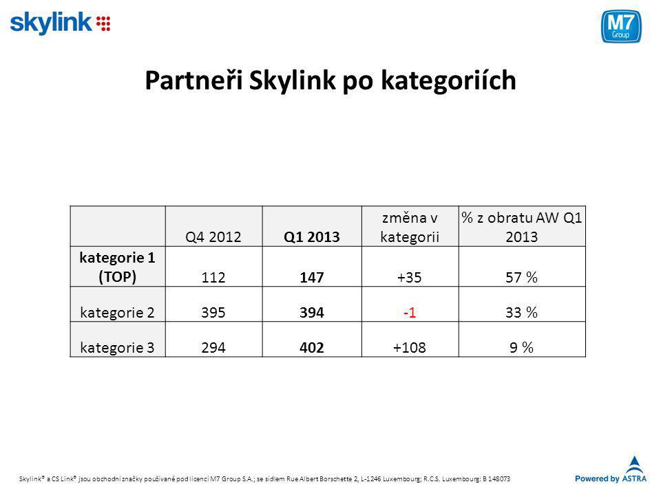 Partneři Skylink po kategoriích Q4 2012Q1 2013 změna v kategorii % z obratu AW Q1 2013 kategorie 1 (TOP)112147+3557 % kategorie 239539433 % kategorie 3294402+1089 % Skylink® a CS Link® jsou obchodní značky používané pod licencí M7 Group S.A.; se sídlem Rue Albert Borschette 2, L-1246 Luxembourg; R.C.S.