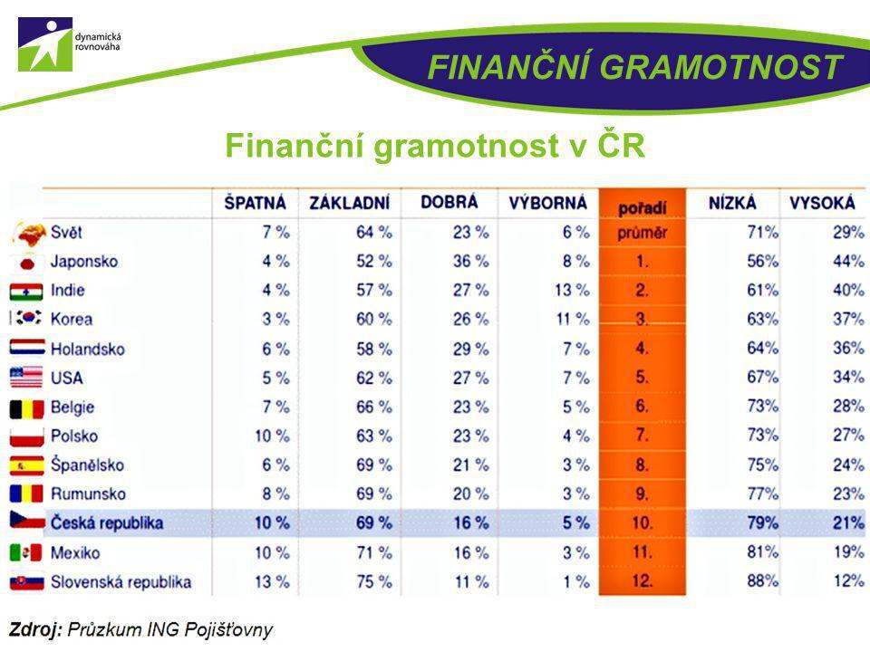 FINANČNÍ GRAMOTNOST 16 Finanční gramotnost v ČR