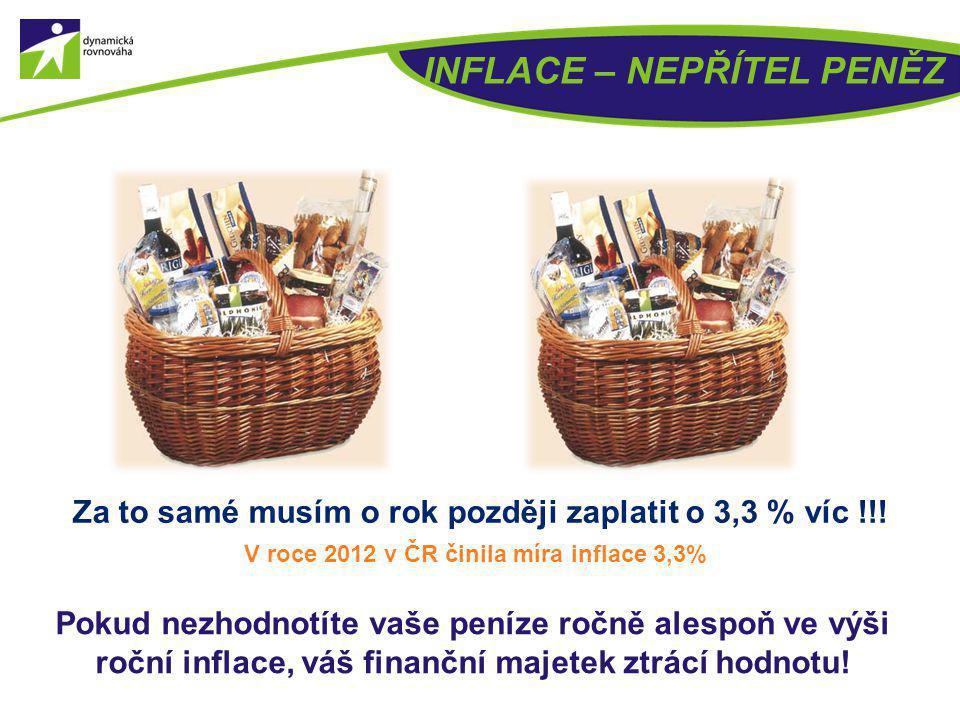 Seite 25© E&S Za to samé musím o rok později zaplatit o 3,3 % víc !!! V roce 2012 v ČR činila míra inflace 3,3% INFLACE – NEPŘÍTEL PENĚZ Pokud nezhodn
