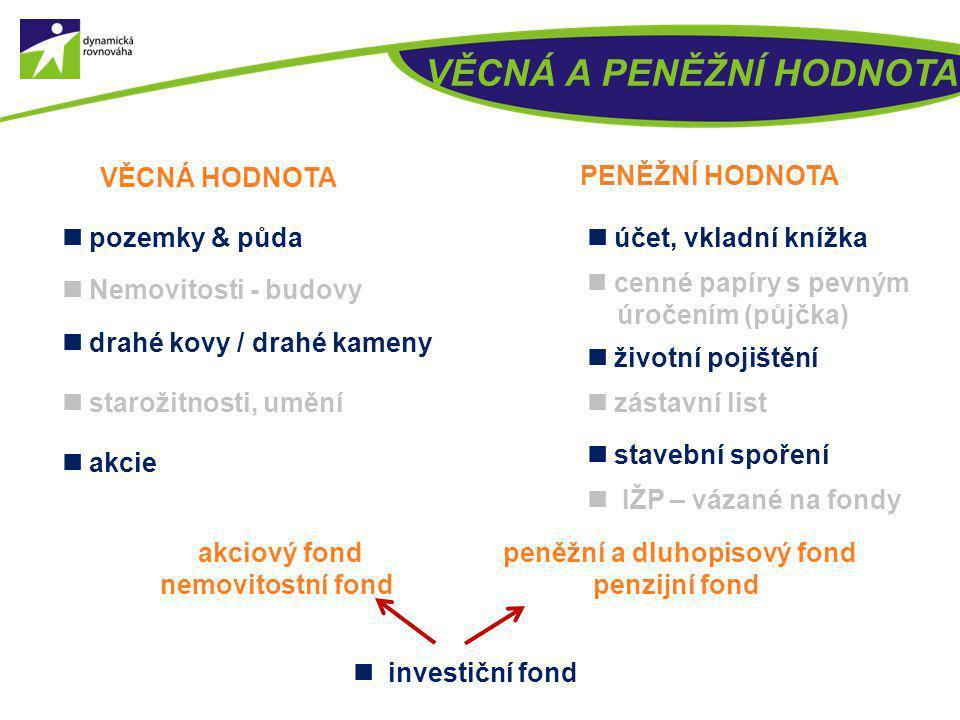  cenné papíry s pevným úročením (půjčka)  účet, vkladní knížka  životní pojištění  zástavní list  Nemovitosti - budovy  pozemky & půda  drahé k
