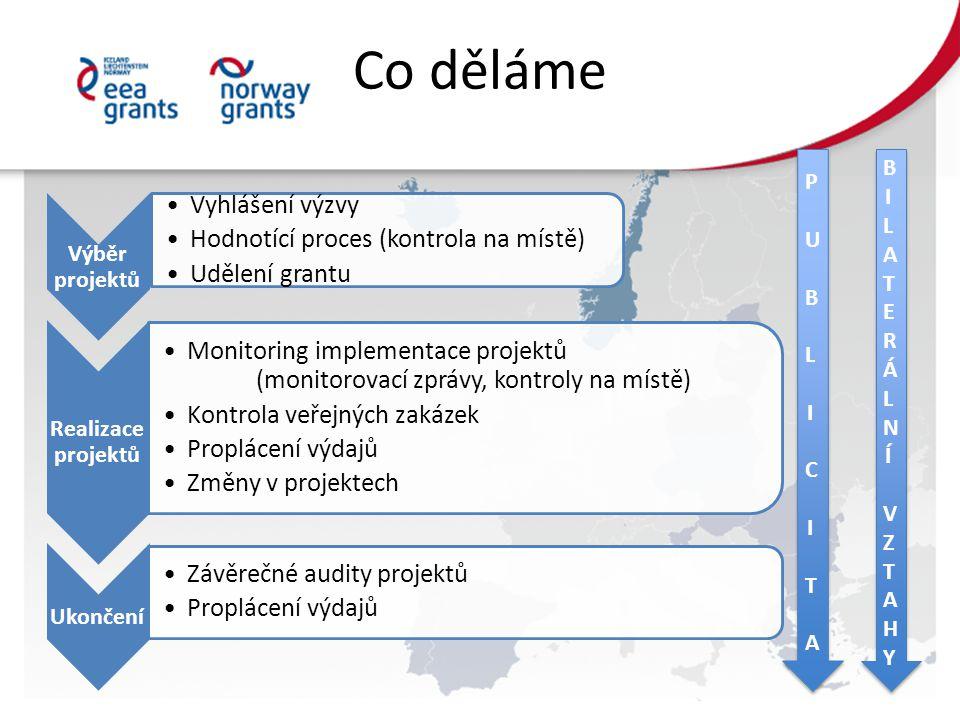 Co děláme Výběr projektů •Vyhlášení výzvy •Hodnotící proces (kontrola na místě) •Udělení grantu Realizace projektů •Monitoring implementace projektů (monitorovací zprávy, kontroly na místě) •Kontrola veřejných zakázek •Proplácení výdajů •Změny v projektech Ukončení •Závěrečné audity projektů •Proplácení výdajů P U B L IC IT AP U B L IC IT A P U B L IC IT AP U B L IC IT A BILATERÁLNÍVZTAHYBILATERÁLNÍVZTAHY BILATERÁLNÍVZTAHYBILATERÁLNÍVZTAHY