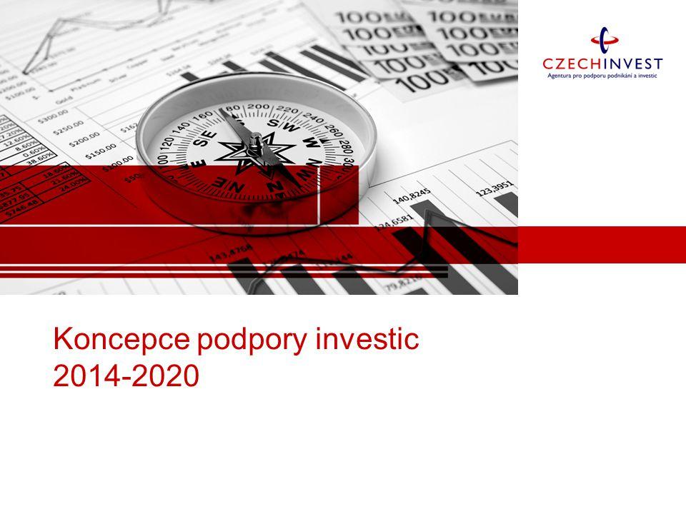 Životní fáze investice Identifikace a propagace PoptávkaRealizaceRůst