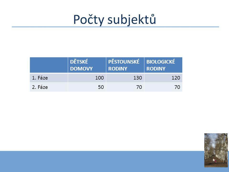Počty subjektů DĚTSKÉ DOMOVY PĚSTOUNSKÉ RODINY BIOLOGICKÉ RODINY 1. Fáze100130120 2. Fáze5070