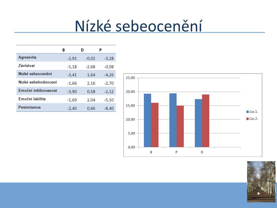 Nízké sebeocenění BDP Agresivita -2,91-0,02-3,28 Závislost -1,18-2,68-0,08 Nízké sebeocenění -3,411,64-4,26 Nízké sebehodnocení -1,662,16-2,70 Emoční