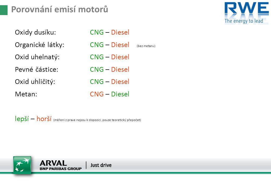 Oxidy dusíku: CNG – Diesel Organické látky:CNG – Diesel (bez metanu) Oxid uhelnatý:CNG – Diesel Pevné částice:CNG – Diesel Oxid uhličitý:CNG – Diesel