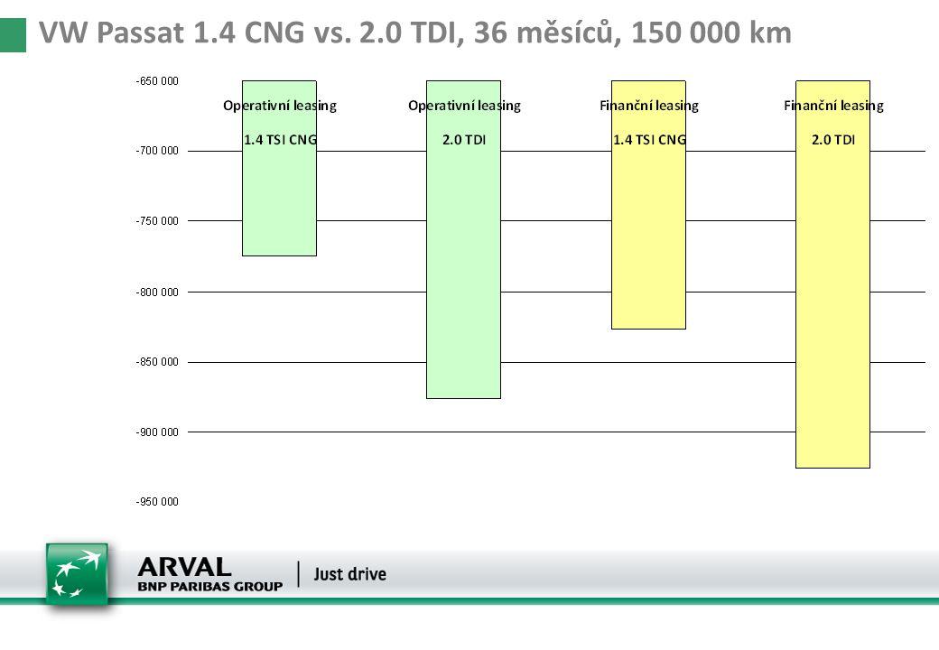 Manažerská vozidla 36/105000VW Passat 1.4 CNG vs. 2.0 TDI, 36 měsíců, 150 000 km