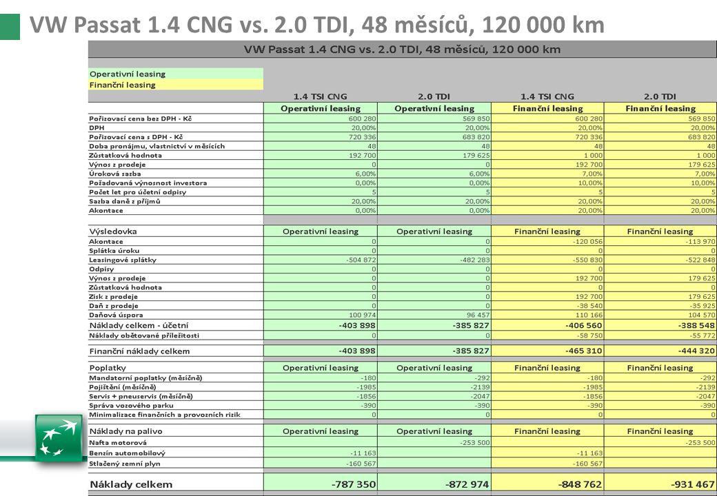 Manažerská vozidla 36/105000VW Passat 1.4 CNG vs. 2.0 TDI, 48 měsíců, 120 000 km