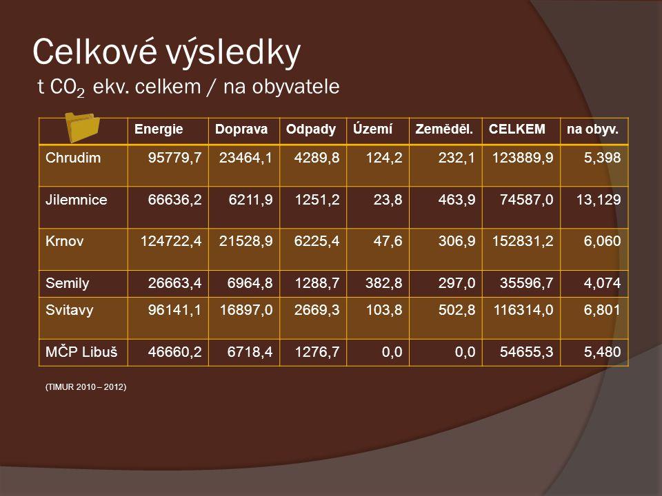 Celkové výsledky t CO 2 ekv. celkem / na obyvatele EnergieDopravaOdpadyÚzemíZeměděl.CELKEMna obyv. Chrudim95779,723464,14289,8124,2232,1123889,95,398