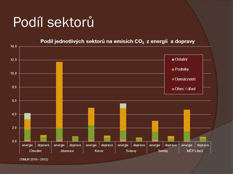 Podíl sektorů (TIMUR 2010 – 2012)