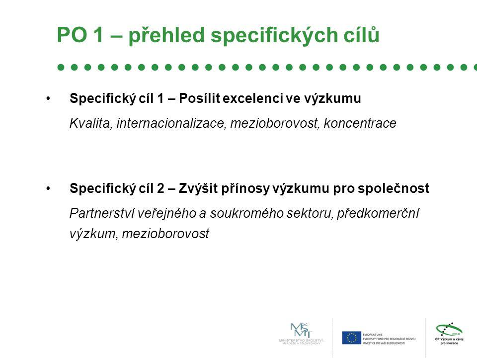 PO 1 – přehled specifických cílů •Specifický cíl 1 – Posílit excelenci ve výzkumu Kvalita, internacionalizace, mezioborovost, koncentrace •Specifický cíl 2 – Zvýšit přínosy výzkumu pro společnost Partnerství veřejného a soukromého sektoru, předkomerční výzkum, mezioborovost