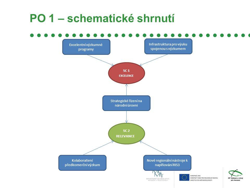 PO 1 – schematické shrnutí SC 1 EXCELENCE SC 2 RELEVANCE Excelentní výzkumné programy Infrastruktura pro výuku spojenou s výzkumem Strategické řízení na národní úrovni Kolaborativní předkomerční výzkum Nové regionální nástroje k naplňování RIS3