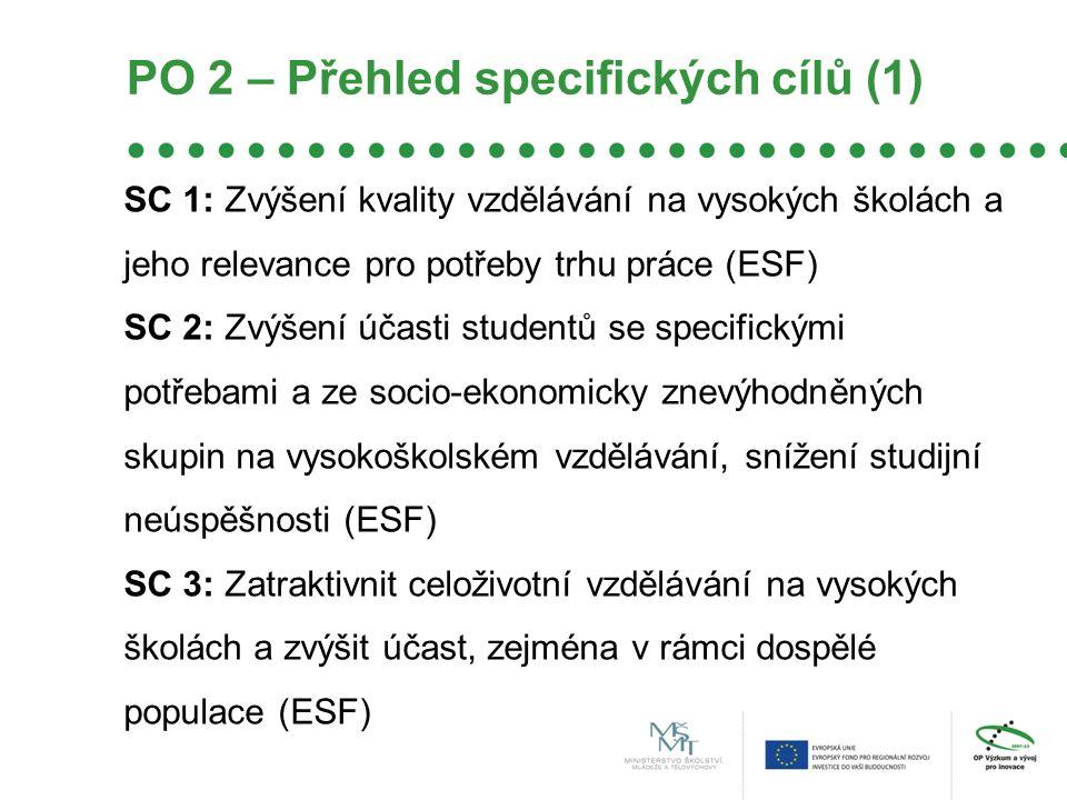 PO 2 – Přehled specifických cílů (1) SC 1: Zvýšení kvality vzdělávání na vysokých školách a jeho relevance pro potřeby trhu práce (ESF) SC 2: Zvýšení účasti studentů se specifickými potřebami a ze socio-ekonomicky znevýhodněných skupin na vysokoškolském vzdělávání, snížení studijní neúspěšnosti (ESF) SC 3: Zatraktivnit celoživotní vzdělávání na vysokých školách a zvýšit účast, zejména v rámci dospělé populace (ESF)