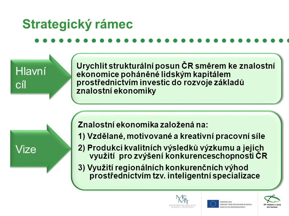 Strategický rámec Urychlit strukturální posun ČR směrem ke znalostní ekonomice poháněné lidským kapitálem prostřednictvím investic do rozvoje základů