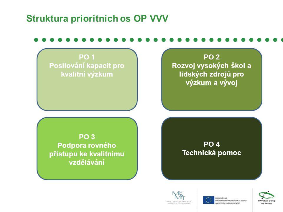 Struktura prioritních os OP VVV PO 1 Posilování kapacit pro kvalitní výzkum PO 2 Rozvoj vysokých škol a lidských zdrojů pro výzkum a vývoj PO 3 Podpora rovného přístupu ke kvalitnímu vzdělávání PO 4 Technická pomoc