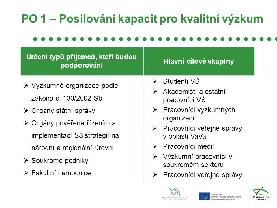 PO 1 – Posilování kapacit pro kvalitní výzkum  Výzkumné organizace podle zákona č.