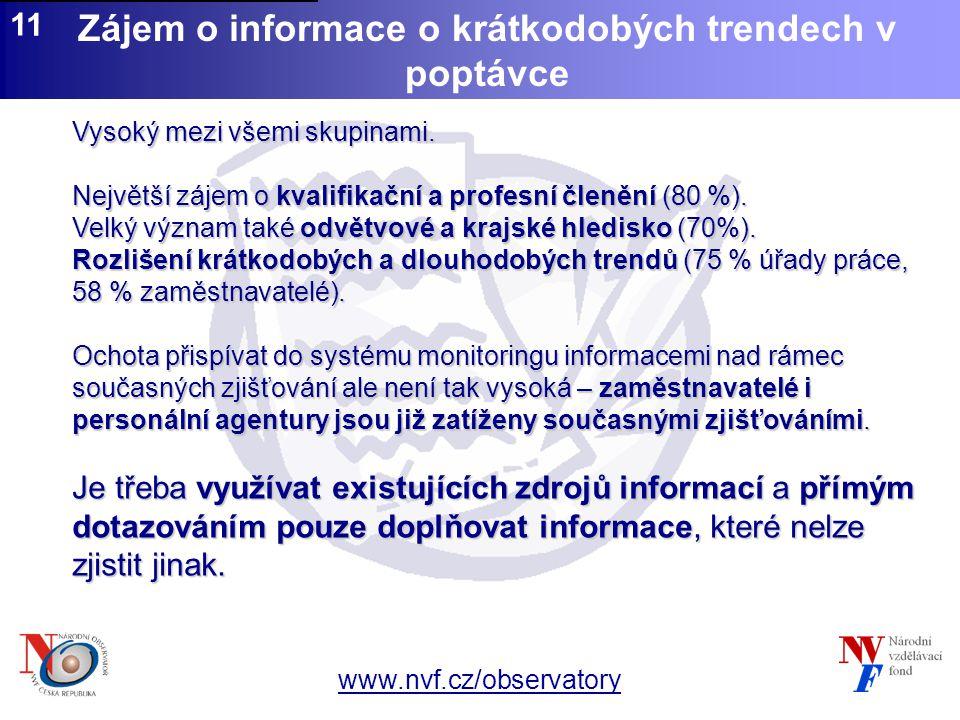 www.nvf.cz/observatory 11 Zájem o informace o krátkodobých trendech v poptávce Vysoký mezi všemi skupinami.