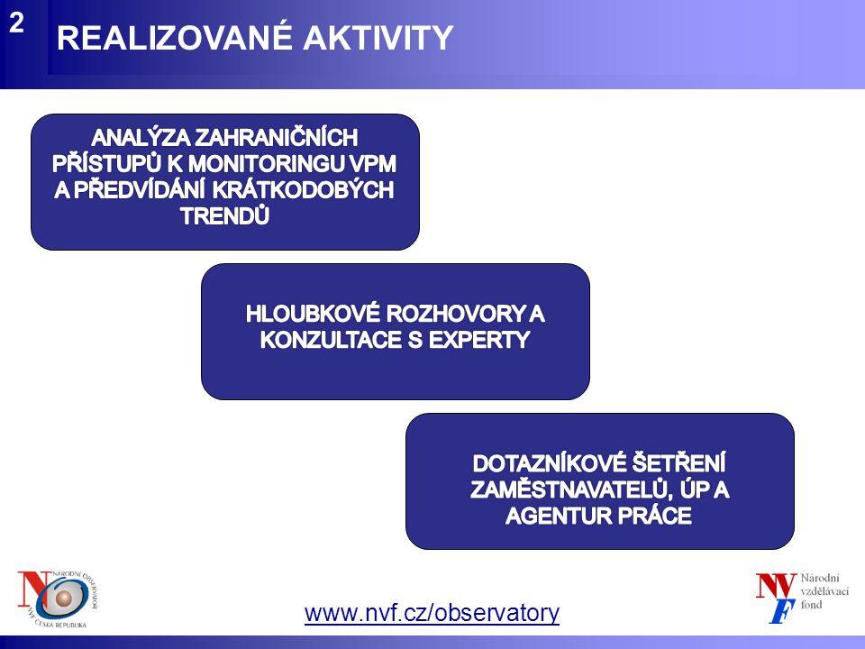 www.nvf.cz/observatory REALIZOVANÉ AKTIVITY 2