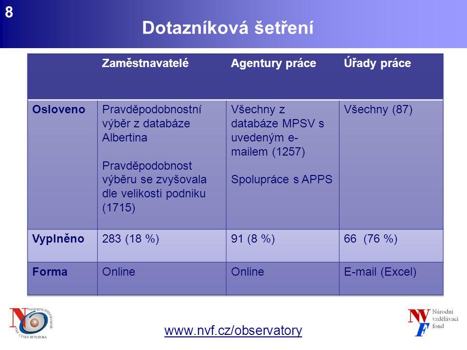 www.nvf.cz/observatory 8 Dotazníková šetření
