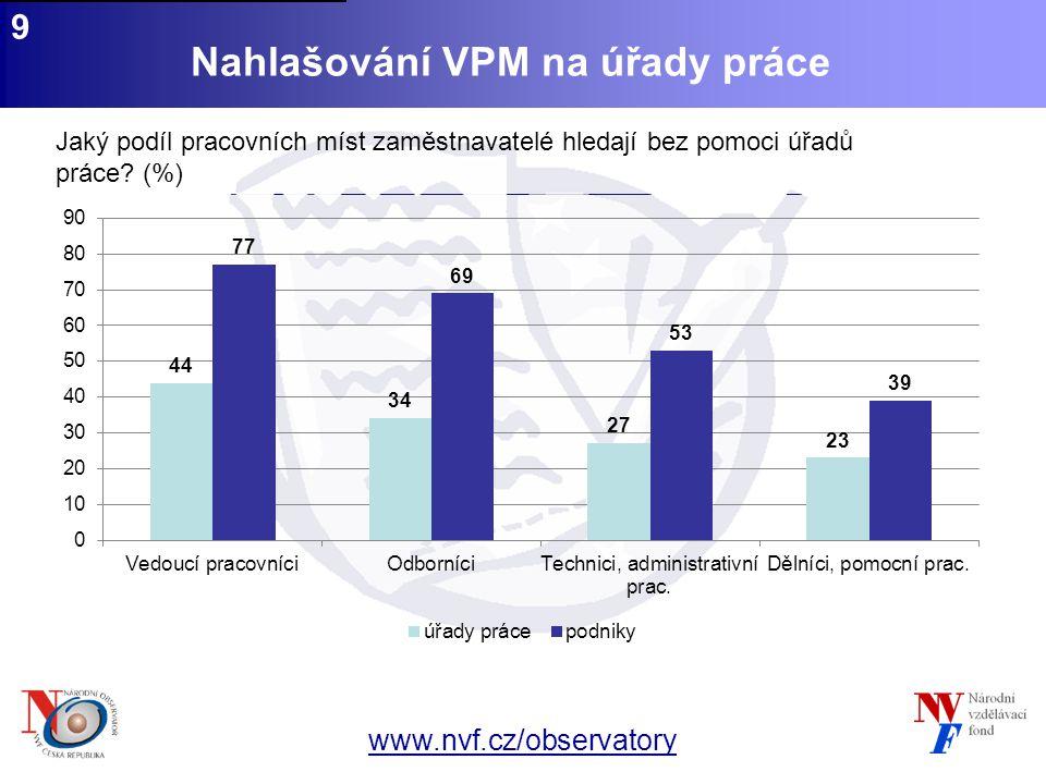 www.nvf.cz/observatory 9 Nahlašování VPM na úřady práce Jaký podíl pracovních míst zaměstnavatelé hledají bez pomoci úřadů práce.