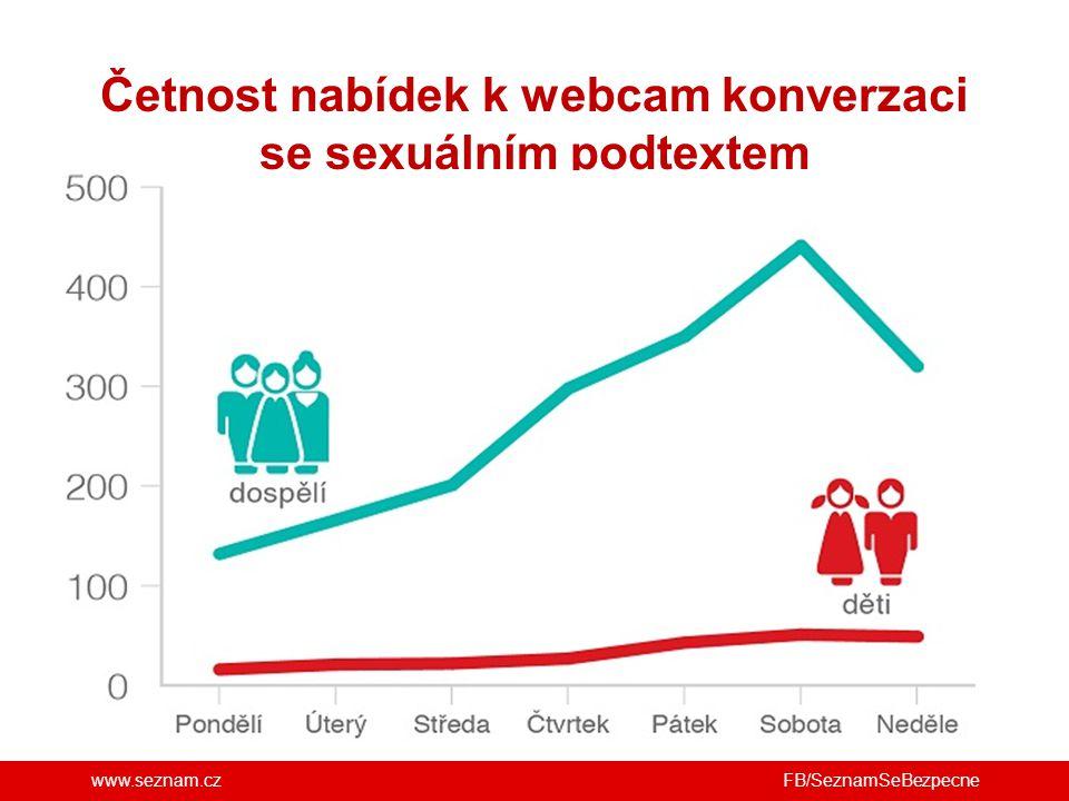 www.seznam.cz Četnost nabídek k webcam konverzaci se sexuálním podtextem FB/SeznamSeBezpecne