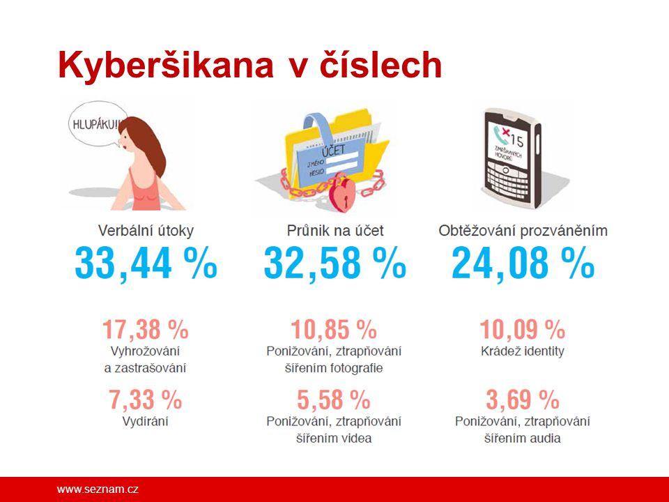 www.seznam.cz Kyberšikana v číslech FB/SeznamSeBezpecne
