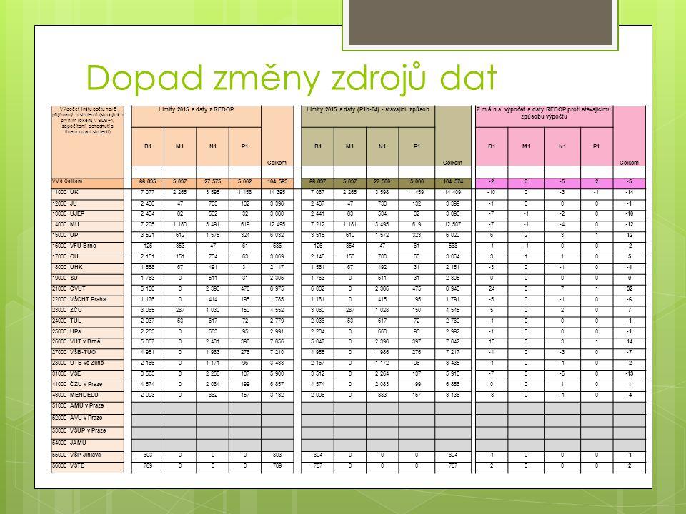 Dopad změny zdrojů dat Výpočet limitu počtu nově přijímaných studentů (studujících prvním rokem, v SDS+1, započítaní, dohodnutí a financovaní studenti) Limity 2015 s daty z REDOP Celkem Limity 2015 s daty (P1b-04) - stávající způsob Celkem Z m ě n a výpočet s daty REDOP proti stávajícímu způsobu výpočtu Celkem B1M1N1P1B1M1N1P1B1M1N1P1 VVŠ Celkem 66 8955 09727 5755 002104 56966 8975 09727 5805 000104 574-20-52 11000 UK 7 0772 2653 5951 45814 395 7 0872 2653 5981 45914 409 -100-3-14 12000 JU2 486477331323 3982 487477331323 399000 13000 UJEP2 43482532323 0802 44183534323 090-7-20-10 14000 MU7 2051 1803 49161912 4957 2121 1813 49561912 507-7-40-12 15000 UP3 5216121 5753246 0323 5156101 5723236 020623112 16000 VFU Brno12535347615861263544761588 00-2 17000 OU2 151151704633 0692 148150703633 06431105 18000 UHK1 55867491312 1471 56167492312 151-300-4 19000 SU1 7630511312 3051 7630511312 30500000 21000 ČVUT6 10602 3934768 9756 08202 3864758 9432407132 22000 VŠCHT Praha1 17604141951 7851 18104151951 791-500-6 23000 ZČU3 0852871 0301504 5523 0802871 0281504 54550207 24000 TUL2 03753617722 7792 03853617722 780000 25000 UPa2 2330663952 9912 2340663952 992000 26000 VUT v Brně5 05702 4013987 8565 04702 3983977 8421003114 27000 VŠB-TUO4 95101 9832767 2104 95501 9862767 217-40-30-7 28000 UTB ve Zlíně2 16601 171963 4332 16701 172963 4350 0-2 31000 VŠE3 50502 2581375 9003 51202 2641375 913-70-60-13 41000 ČZU v Praze4 57402 0841996 8574 57402 0831996 85600101 43000 MENDELU2 09308821573 1322 09608831573 136-300-4 51000 AMU v Praze 52000 AVU v Praze 53000 VŠUP v Praze 54000 JAMU 55000 VŠP Jihlava803000 804000 000 56000 VŠTE789000 787000 20002