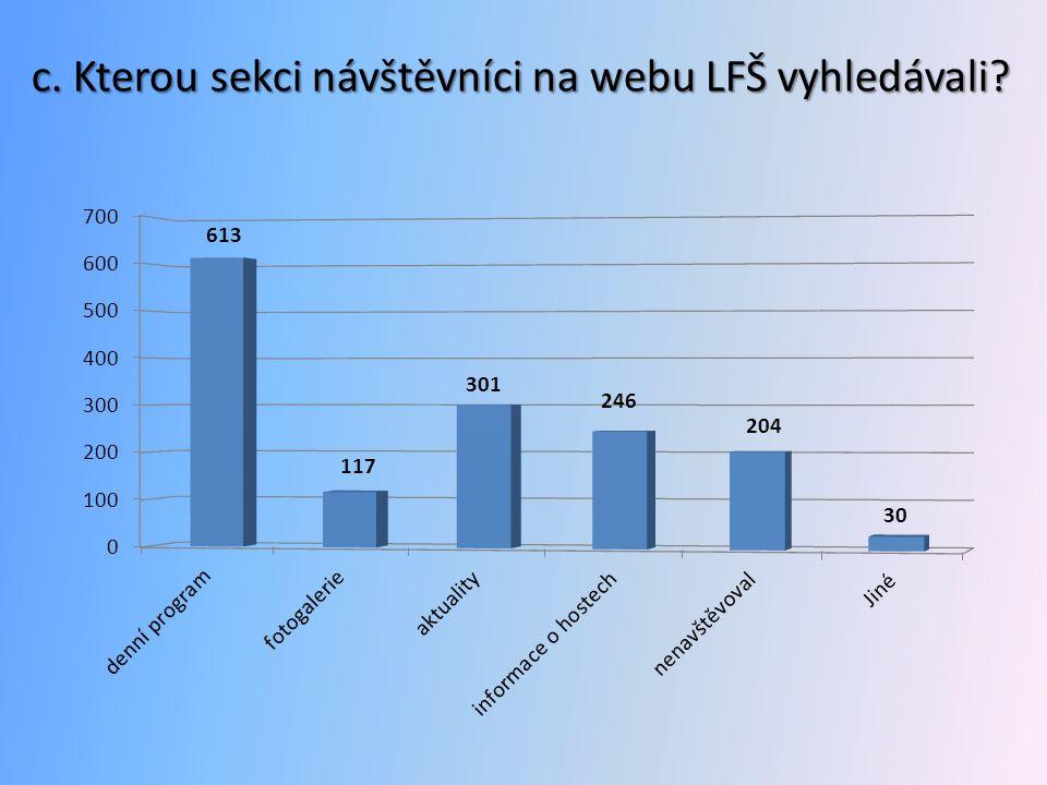 c. Kterou sekci návštěvníci na webu LFŠ vyhledávali?