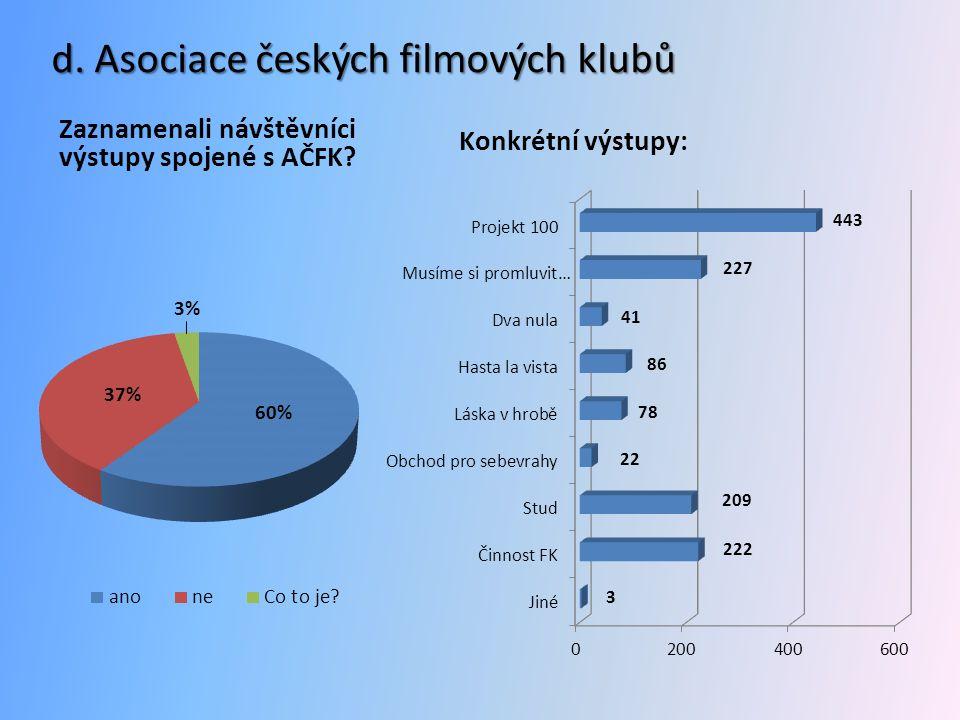 d. Asociace českých filmových klubů Zaznamenali návštěvníci výstupy spojené s AČFK? Konkrétní výstupy: