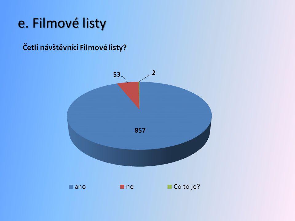 e. Filmové listy Četli návštěvníci Filmové listy?