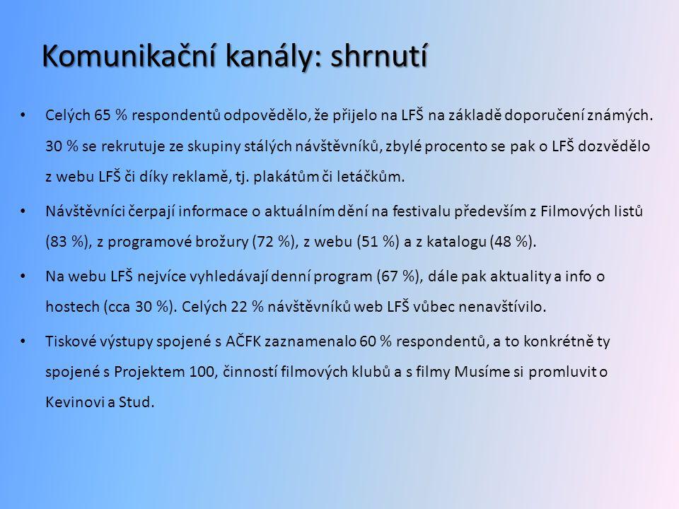 Komunikační kanály: shrnutí • Celých 65 % respondentů odpovědělo, že přijelo na LFŠ na základě doporučení známých. 30 % se rekrutuje ze skupiny stálýc