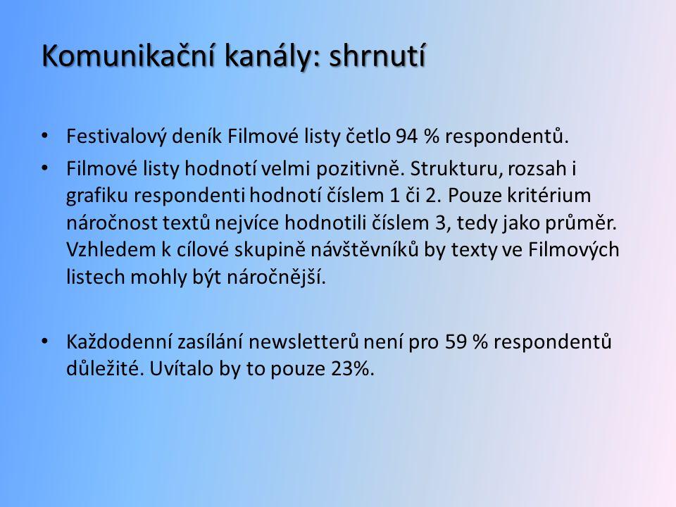 Komunikační kanály: shrnutí • Festivalový deník Filmové listy četlo 94 % respondentů.