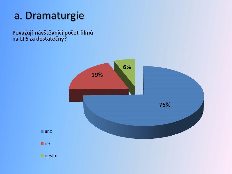 a. Dramaturgie Považují návštěvníci počet filmů na LFŠ za dostatečný?