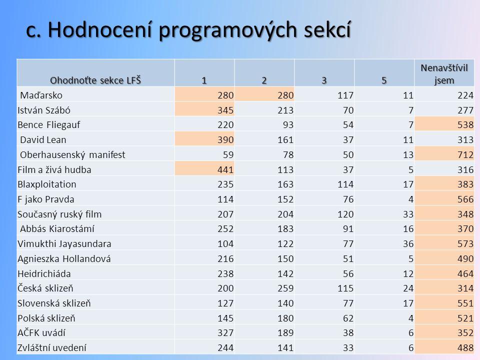 c. Hodnocení programových sekcí Ohodnoťte sekce LFŠ 1235 Nenavštívil jsem Maďarsko280 11711224 István Szábó345213707277 Bence Fliegauf22093547538 Davi