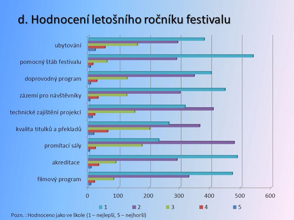 d. Hodnocení letošního ročníku festivalu