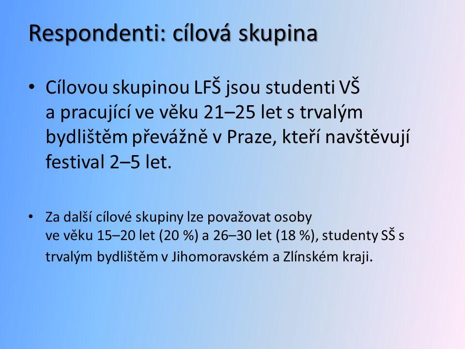 Respondenti: cílová skupina • Cílovou skupinou LFŠ jsou studenti VŠ a pracující ve věku 21–25 let s trvalým bydlištěm převážně v Praze, kteří navštěvují festival 2–5 let.