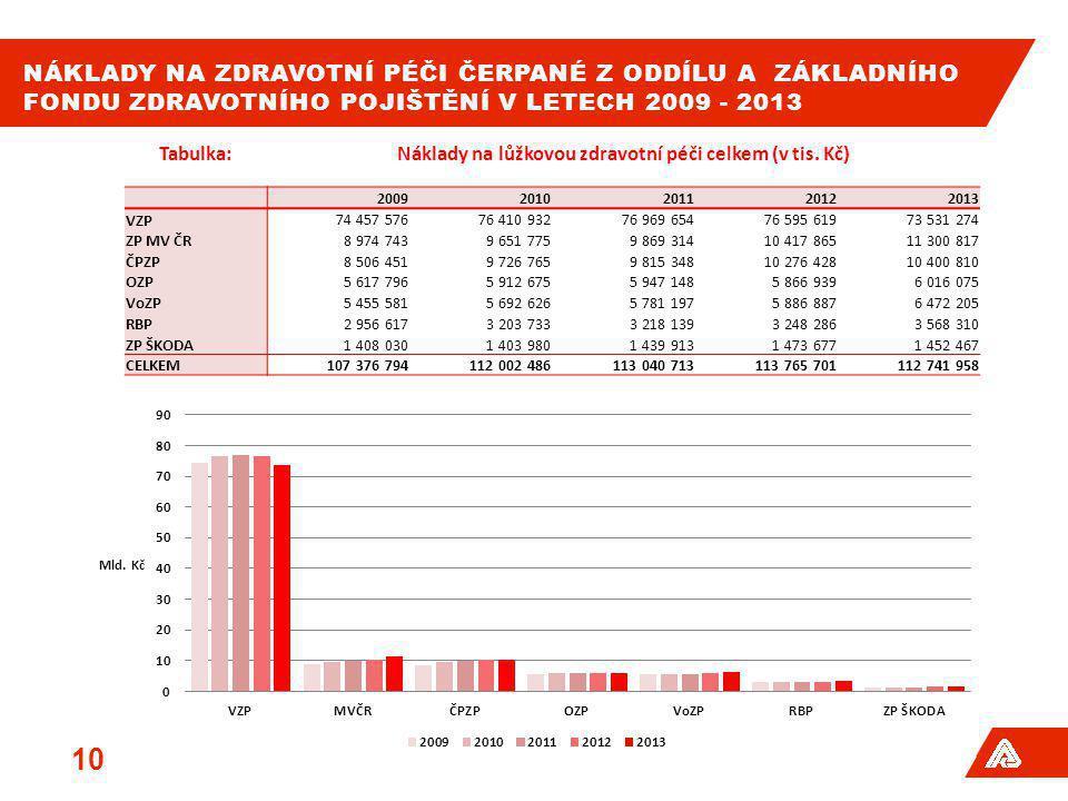NÁKLADY NA ZDRAVOTNÍ PÉČI ČERPANÉ Z ODDÍLU A ZÁKLADNÍHO FONDU ZDRAVOTNÍHO POJIŠTĚNÍ V LETECH 2009 - 2013 10 Tabulka:Náklady na lůžkovou zdravotní péči