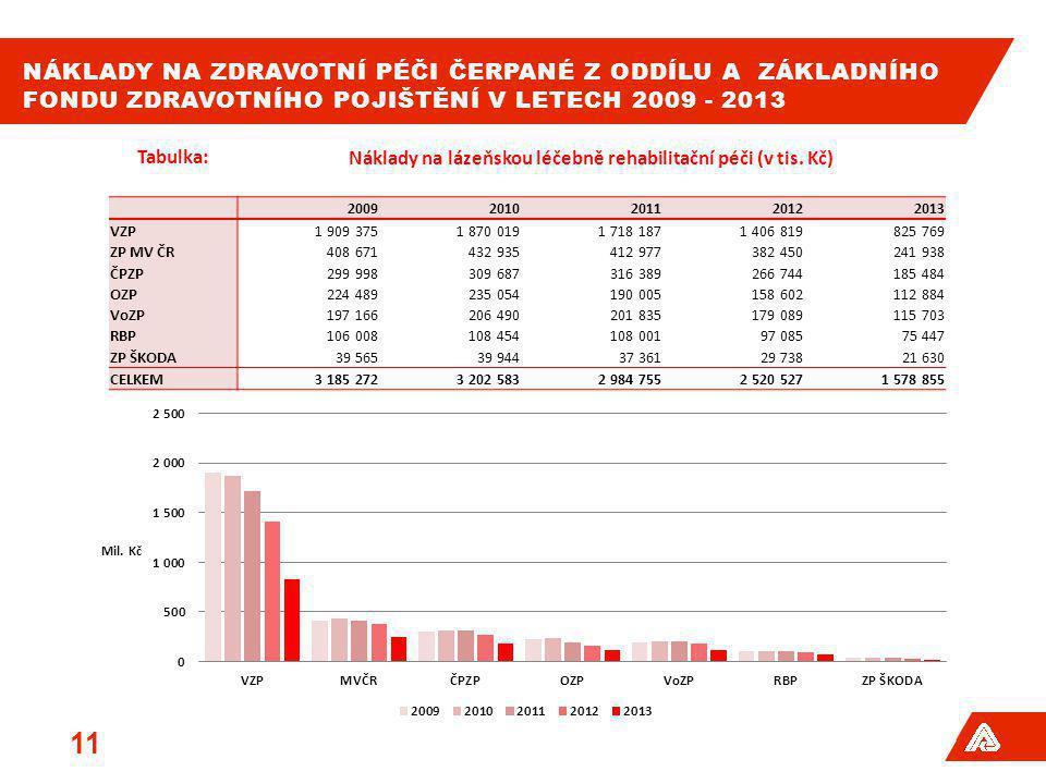 NÁKLADY NA ZDRAVOTNÍ PÉČI ČERPANÉ Z ODDÍLU A ZÁKLADNÍHO FONDU ZDRAVOTNÍHO POJIŠTĚNÍ V LETECH 2009 - 2013 11 Tabulka:Náklady na lázeňskou léčebně rehab
